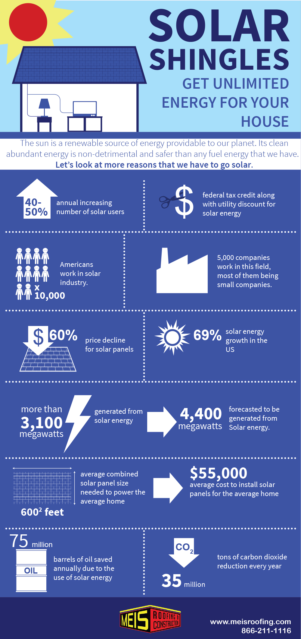 Solar Shingles Roof Infographic